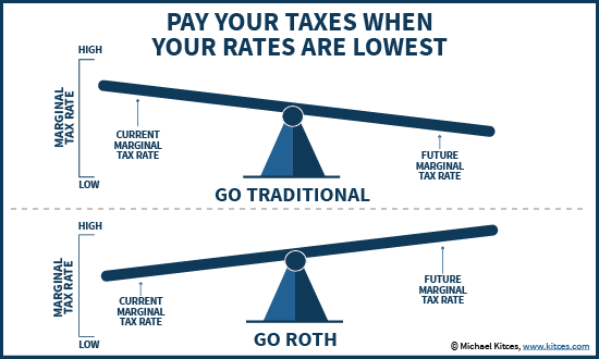 chart showing when roth iras are beneficial