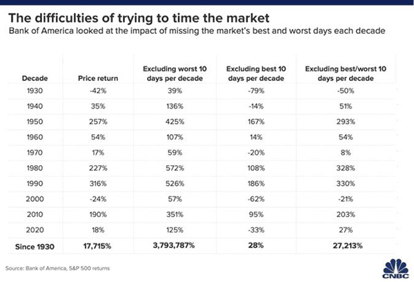 A chart showing investment returns since 1930 and the impact of missing the market's best and worst days each decade.