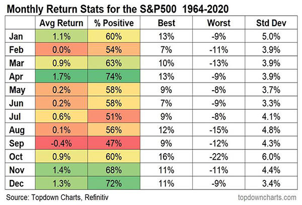 Chart showing average monthly returns for the S&P 500 from 1964 to 2020.