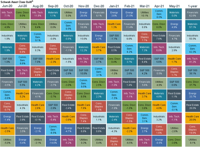 Chart showing sector movement over the last 12 months