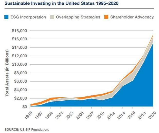 A chart showing the rapid rise in sustainable investing in the United States from 1995 to 2020