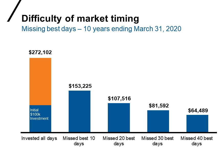 Chart showing the opportunity cost of missing the market's 10 best days