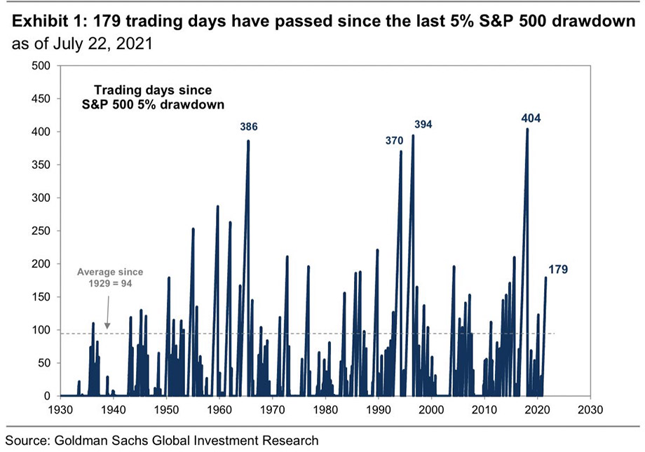 Chart showing time lapsed between 5% drawdowns in the S&P 500