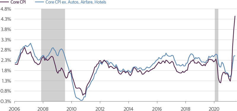 Chart showing CPI since 2006