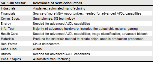 Chart showing how semiconductors are used in different sectors