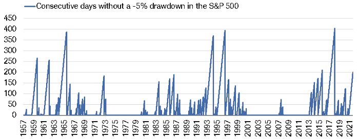Chart showing consecutive days without a 5% drawdown since 1957
