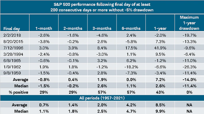 Chart showing S&P 500 performance following periods of 200+ consecutive days without a 5% drawdown