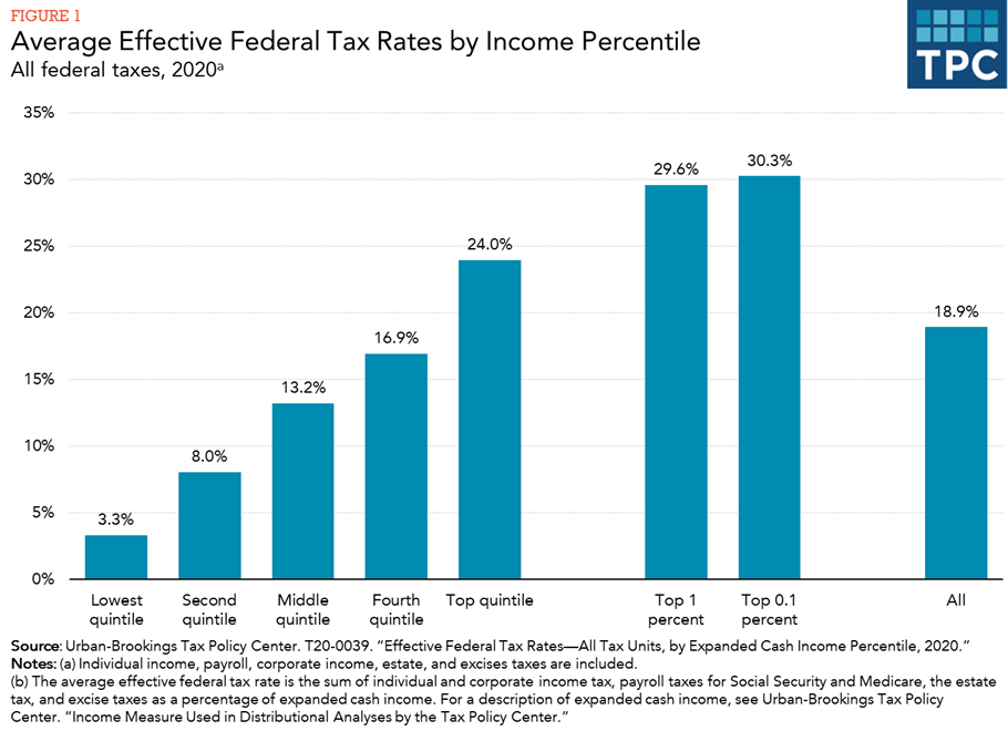 chart showing federal tax rates by income