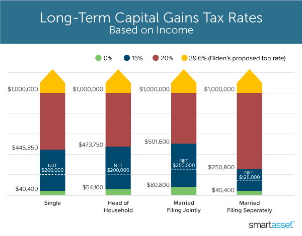 chart showing long-term capital gains tax rates