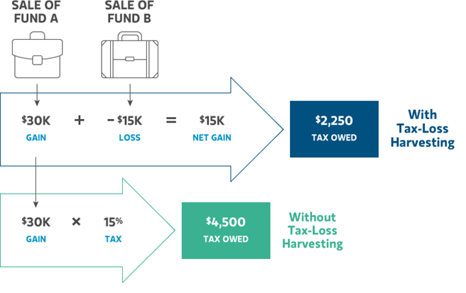 chart explaining the process for tax loss harvesting