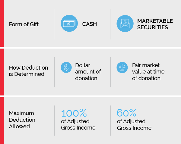 chart explaining rules regarding charitable donations