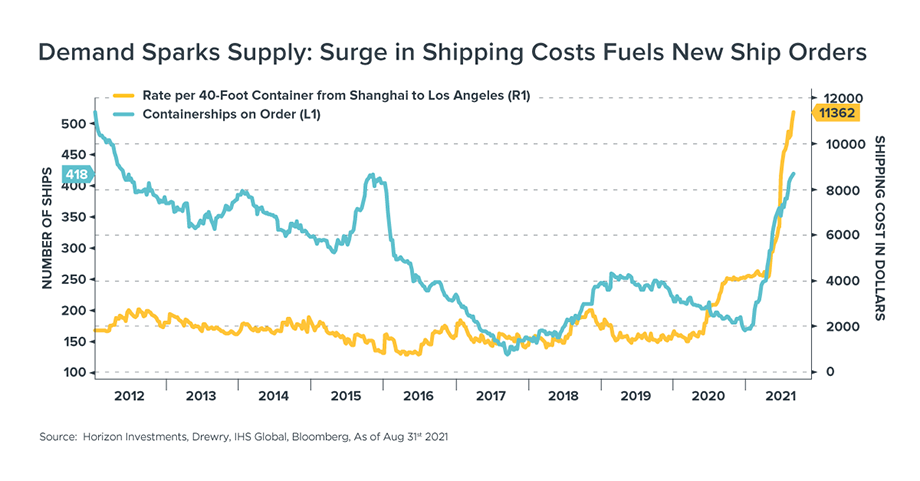 Chart showing supply and demand for shipping orders
