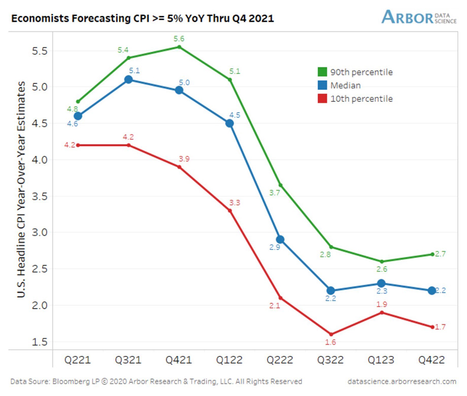 Chart showing inflation forecasts through the fourth quarter of 2021