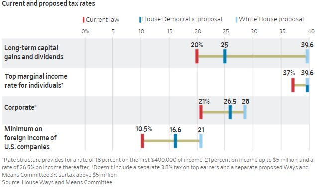Chart showing current and proposed tax rates