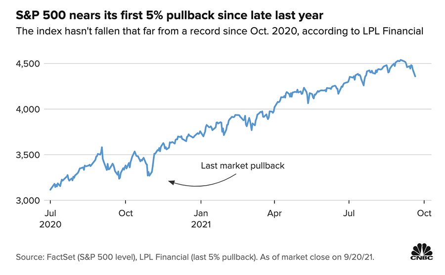 Chart showing stock market performance since July 2020