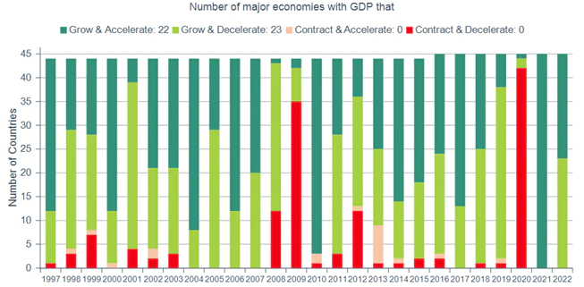 chart showing global gdp over time