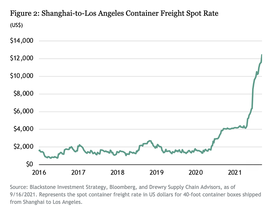 chart showing increasing shipping costs