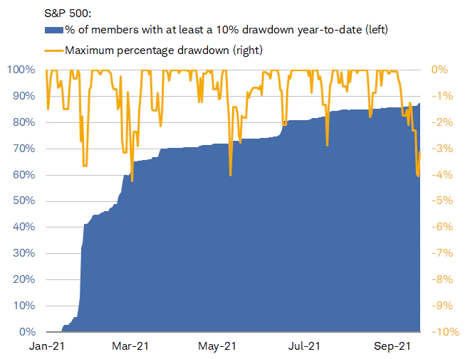 chart showing market drawdowns over time