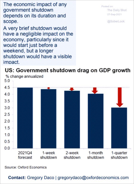 chart showing impact of government shutdowns