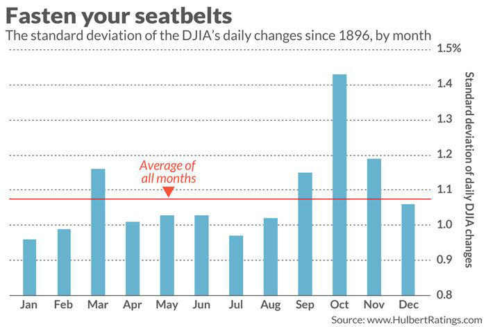 Chart showing stock market volatility by month, with the highest being found in October